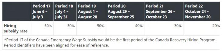 Canada Hiring Program Subsidy Calculations